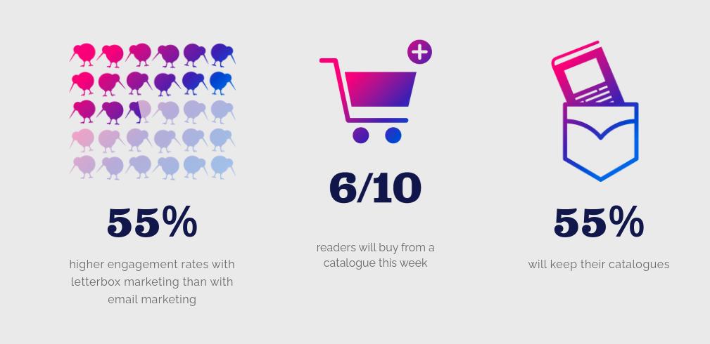 letterbox marketing stats nz